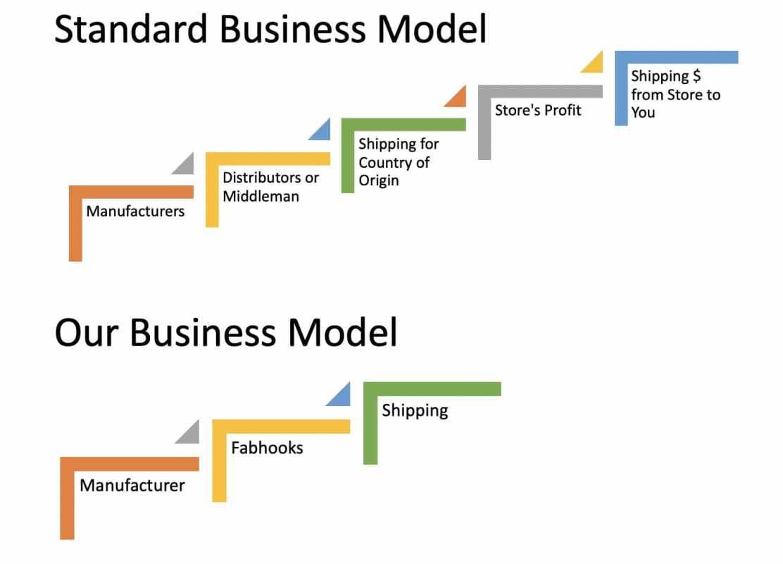 Fabhooks Business Model-min