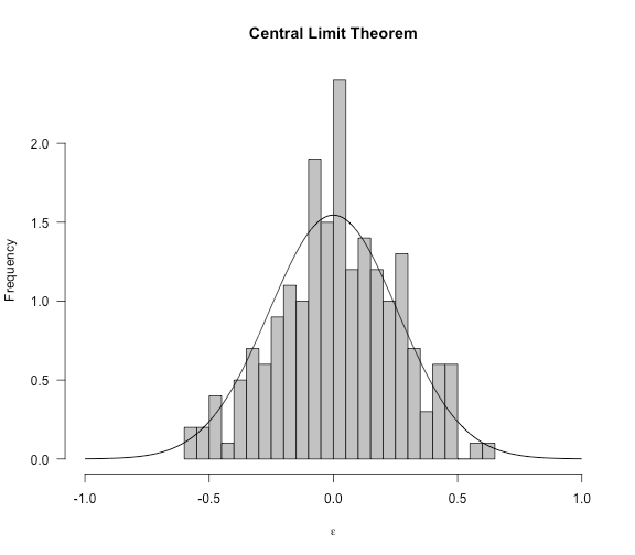 Illustrates the Central Limit Theorem.