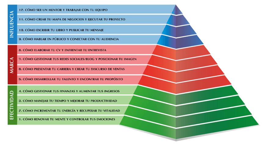 La pirámide de las necesidades profesionales