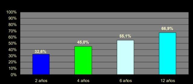 Prevalencia de Gingivitis en Niños y Adolescentes de Chile
