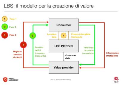 LBS: il modello per la creazione di valore
