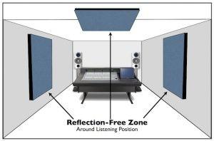 Reflection Free Zone