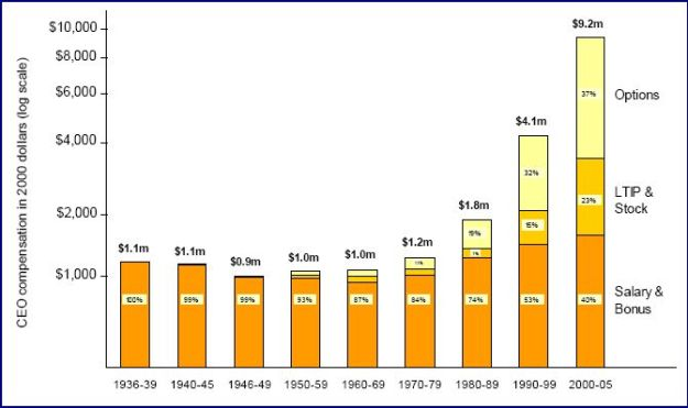 CEO Compensation growing over time