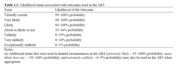 IPCC Definitions of Probability