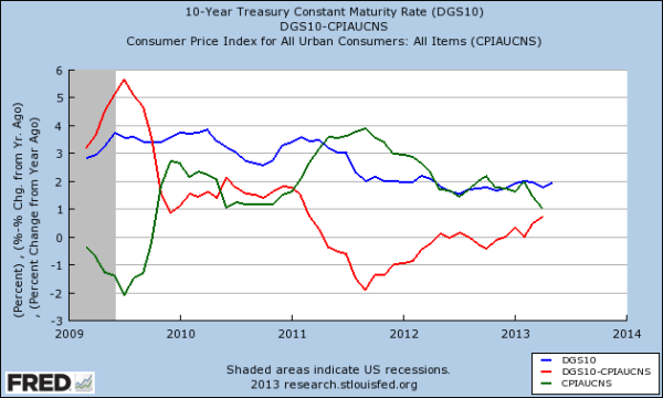 Blue: Treasury rates; Green: CPI; Red: real rates.