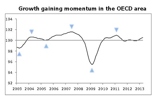 OECD Composite Leading Idnciator
