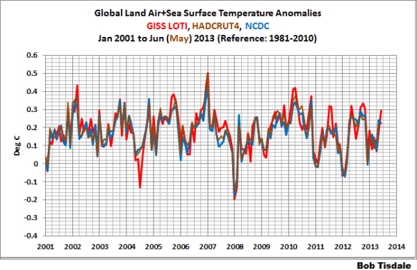 Comparison of the major temperature datasets