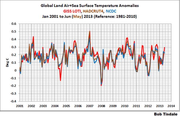 Comparison of the major temperature datasets