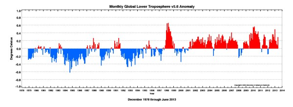 Monthly Anomaly Graph