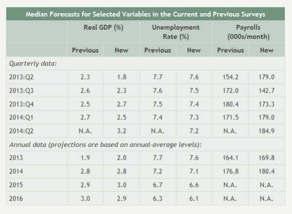 Fed-Survey of Professional Forecasters