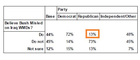 Public Policy Polling, 2 April 2013: Q9