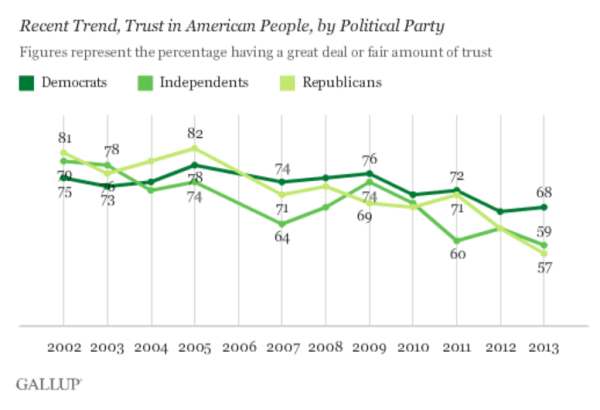 Gallup: trust in fellow Americans