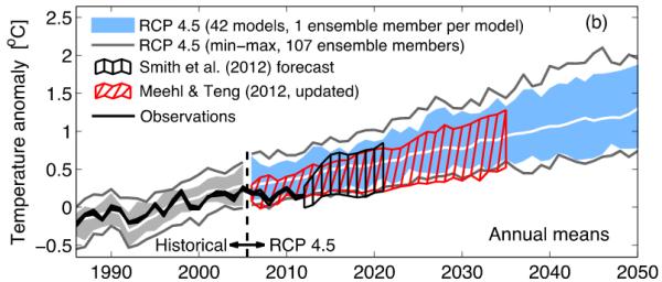 IPCC AR5: working group 1, figure 11.9
