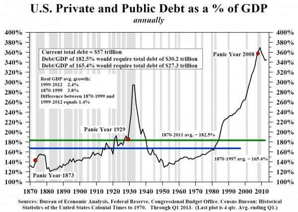 Total Debt in USA