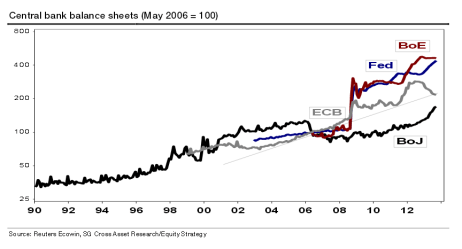 Central Bank assets
