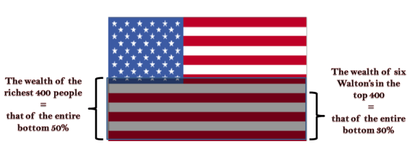 The flag of inequality