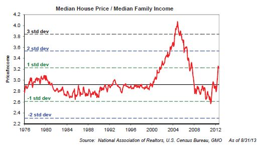 Home price/ income ratio