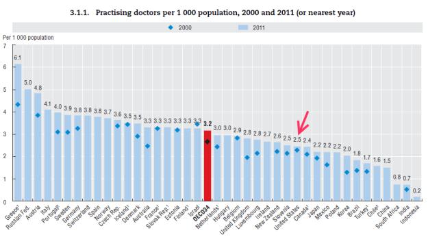 OECD: number of doctors
