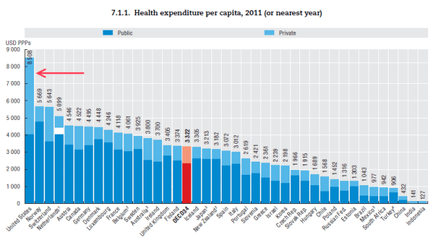 OECD: health care/gdp