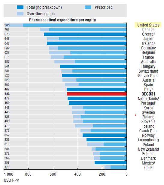 OECD: spending on drugs