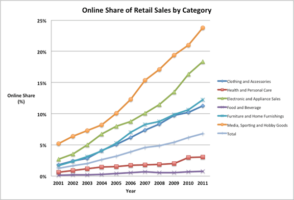 Online Share of Retail