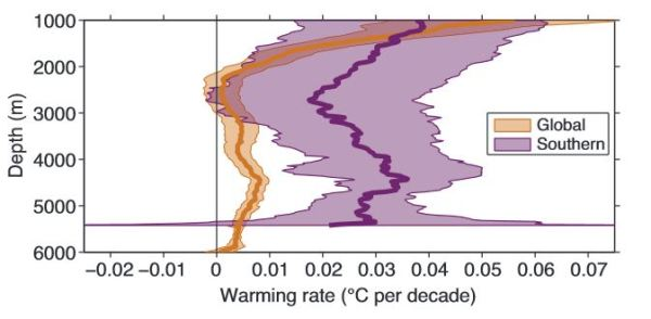 IPCC AR5, chapter 3,figure 3.3 (a)