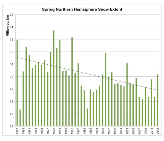 Rutgers: Spring Snow Extent