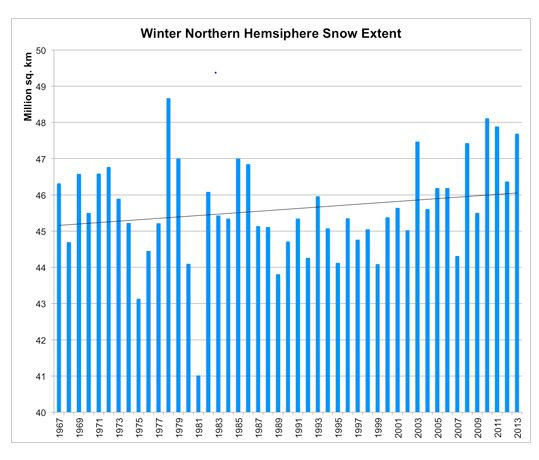 Rutgers: Winter Snow Extent