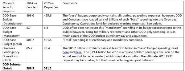 DoD Budget
