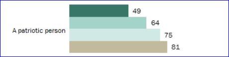 Pew poll: patriotism