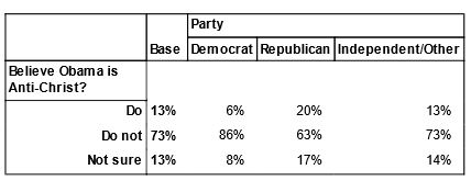 Poll: Obama is Anti-Christ, by party