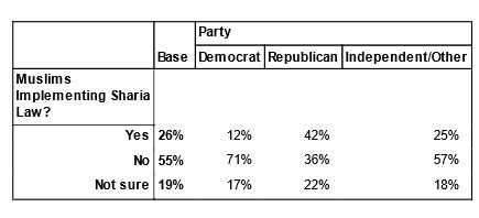 Poll: Islamic law, by party