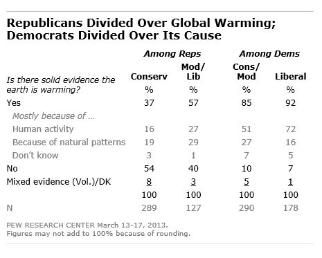 Poll: global warming, by party