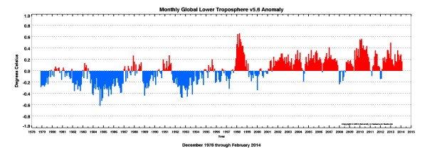 UAH Satellite Temperature Record thru February 2014