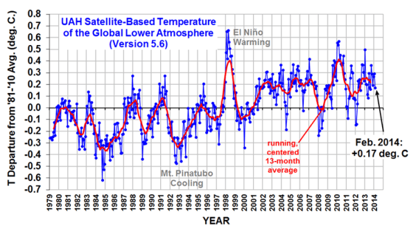 UAH Satellite Temperature Record thru February 2014