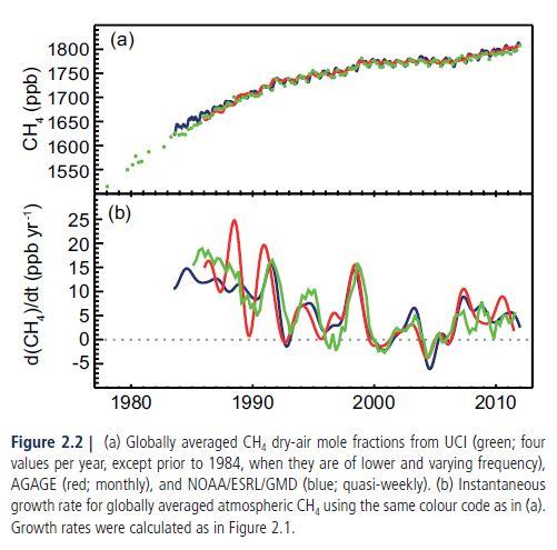 IPCC's AR5: Methane
