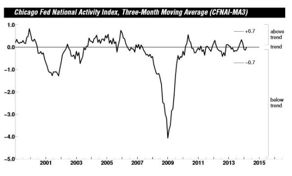 Chicago Fed's National Activity Index