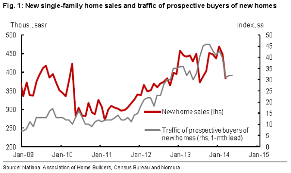 Traffic of New Home buers