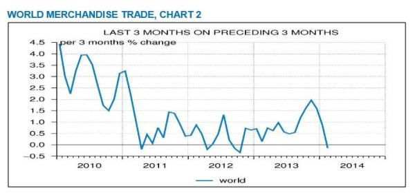 CPB World Trade