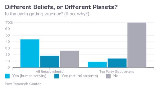 Bloomberg graph of Global Warming
