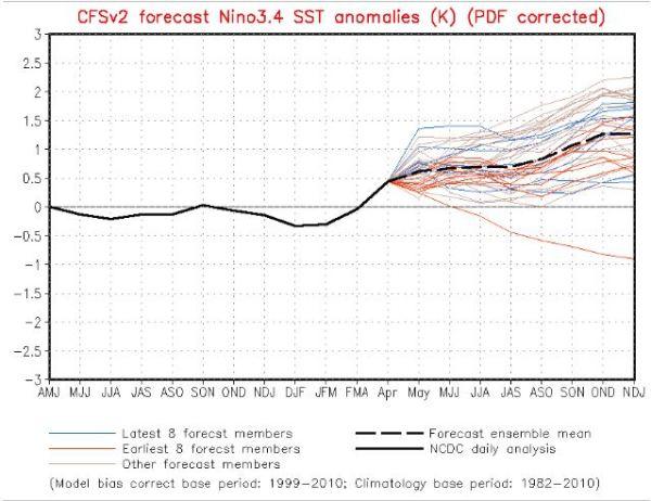 ENSO model forecast