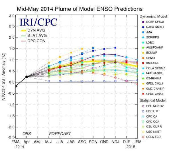 NWS El Nino model plume