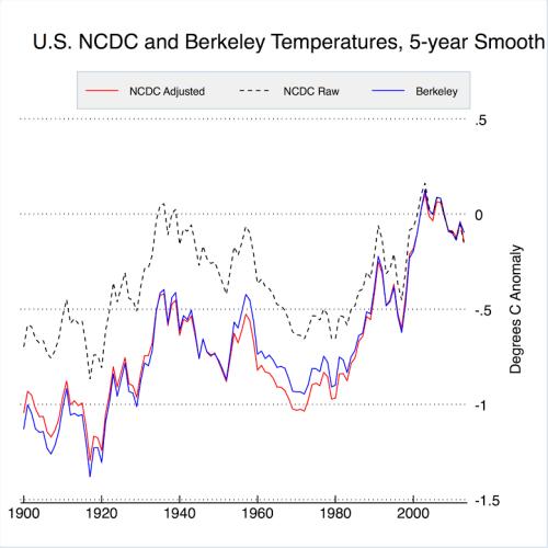 Berkeley vs NCDC US temperatures