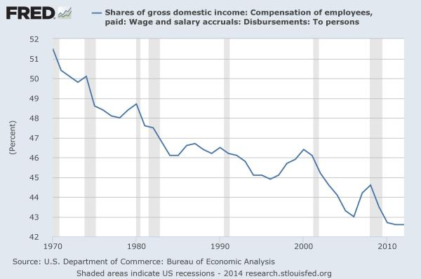 Fred: Wages/GDI