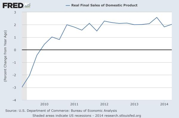GDP: real final sales