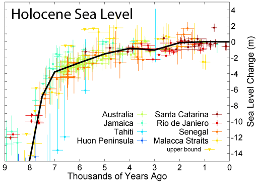 Holocene Sea Level