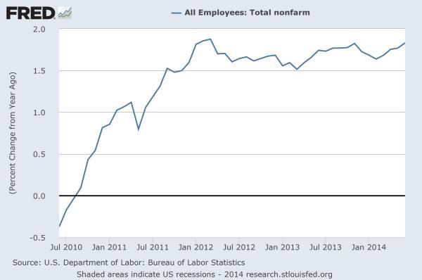 Employment: YoY