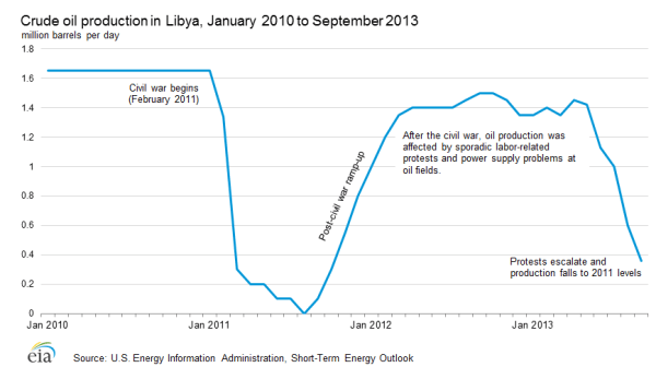 Libyan oil production