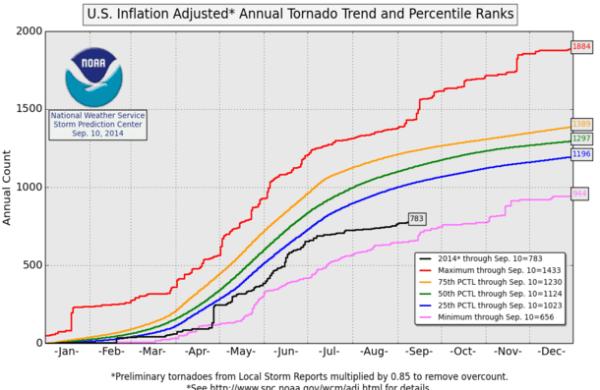 NOAA: tornado count