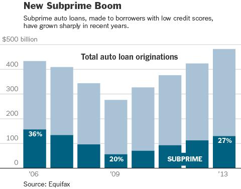 Subprime auto loans